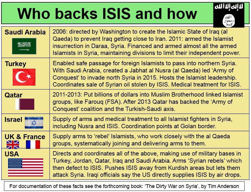 صورة موقع كندي يكشف عن دول تدعم داعش التكفيري بالمنطقة
