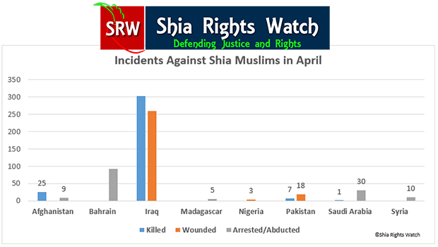 Photo of Shia Rights Watch releases monthly report of anti-Shiism incidents of anti-Shiism in April 2015
