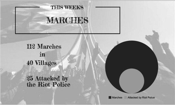 Photo of BCHR records 112 peaceful protests and 62 arrests last week