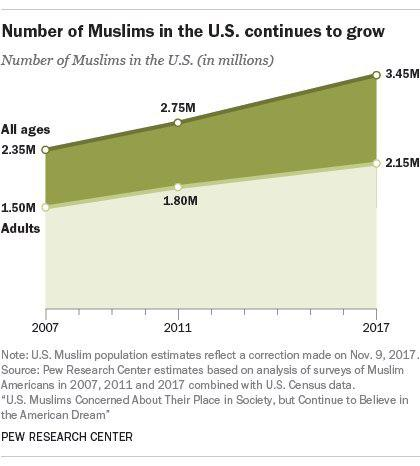Photo of Muslims May Become America's Second-Largest Religious Group By 2040, Pew Reports