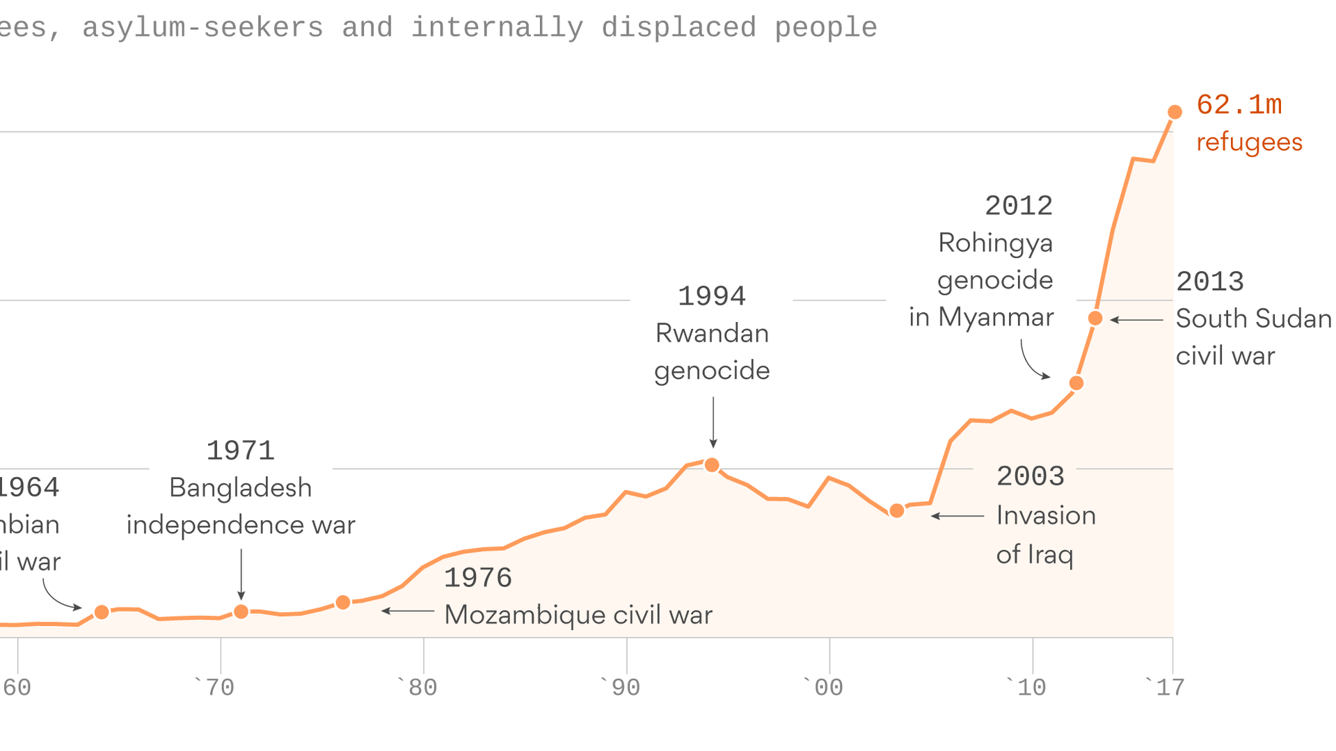 Photo of Refugee crisis: Staggering rise of displaced people in the world