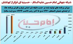 تصویر نمودار سه ساله ی تولید و پخش شبکه جهانی امام حسین علیه السلام