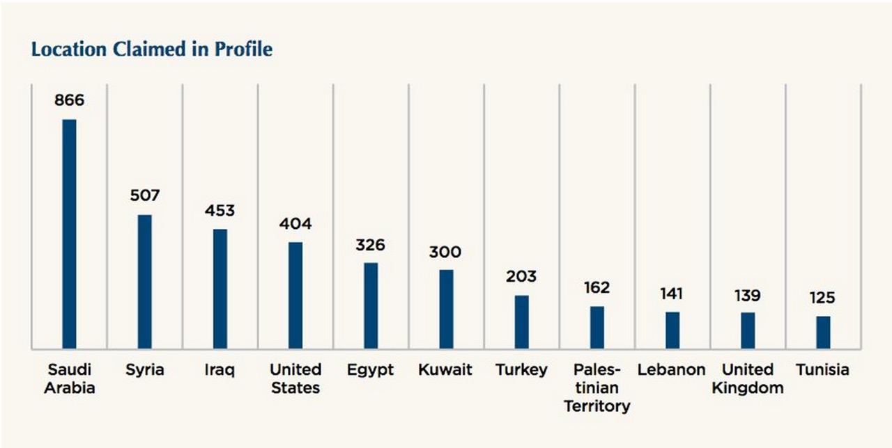 تصویر سعودی بودن اکثر حساب های کاربری و تیم رسانه ای داعش