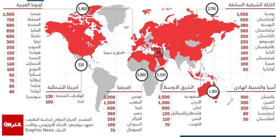 تصویر آمار ملیت تروریستهای داعشی حاضر در سوریه و عراق