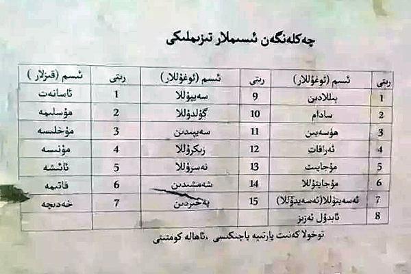 تصویر ممنوعیت استفاده از نام ائمه و دیگر اسامی اسلامی، در چين