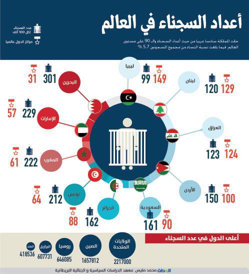 تصویر بحرین  دارای بیشترین زندانی، در بین کشورهای عربی