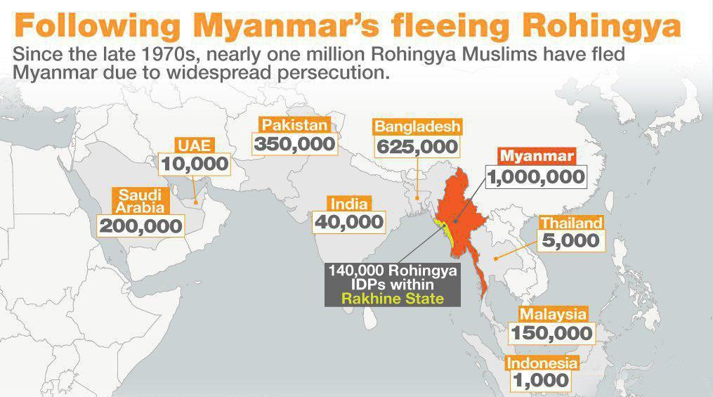 Photo of آماری تکان دهنده از آوارگی مسلمانان روهینگیا در سرتاسر جهان