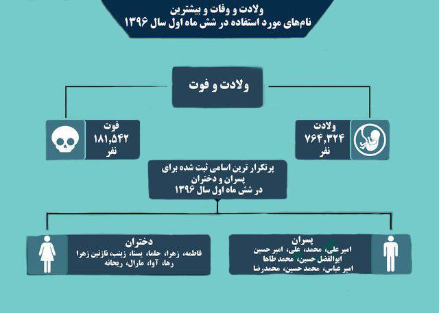 تصویر امیرعلی و فاطمه درصدر نامهای منتخب مردم ایران