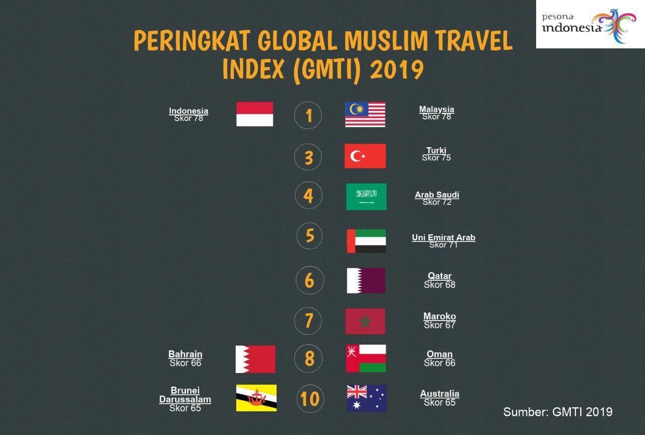 تصویر براساس شاخص جهانی گردشگری اسلامی اعلام شد؛  رتبه نخست «گردشگری حلال» برای اندونزی