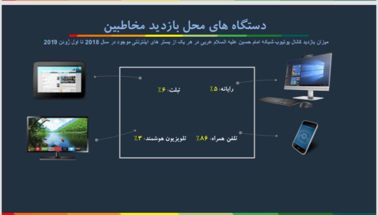 تصویر گزارش عملکرد مجموعه رسانهای امام حسین علیه السلام در یوتیوب